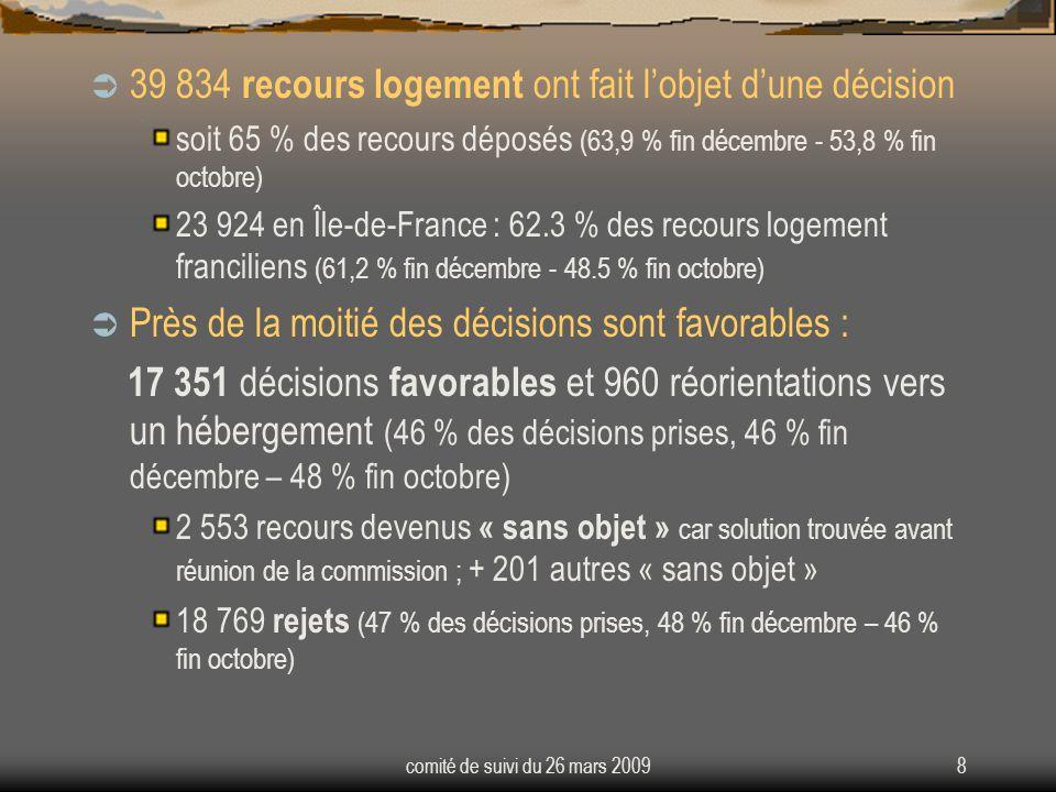 comité de suivi du 26 mars 20098 39 834 recours logement ont fait lobjet dune décision soit 65 % des recours déposés (63,9 % fin décembre - 53,8 % fin octobre) 23 924 en Île-de-France : 62.3 % des recours logement franciliens (61,2 % fin décembre - 48.5 % fin octobre) Près de la moitié des décisions sont favorables : 17 351 décisions favorables et 960 réorientations vers un hébergement (46 % des décisions prises, 46 % fin décembre – 48 % fin octobre) 2 553 recours devenus « sans objet » car solution trouvée avant réunion de la commission ; + 201 autres « sans objet » 18 769 rejets (47 % des décisions prises, 48 % fin décembre – 46 % fin octobre)