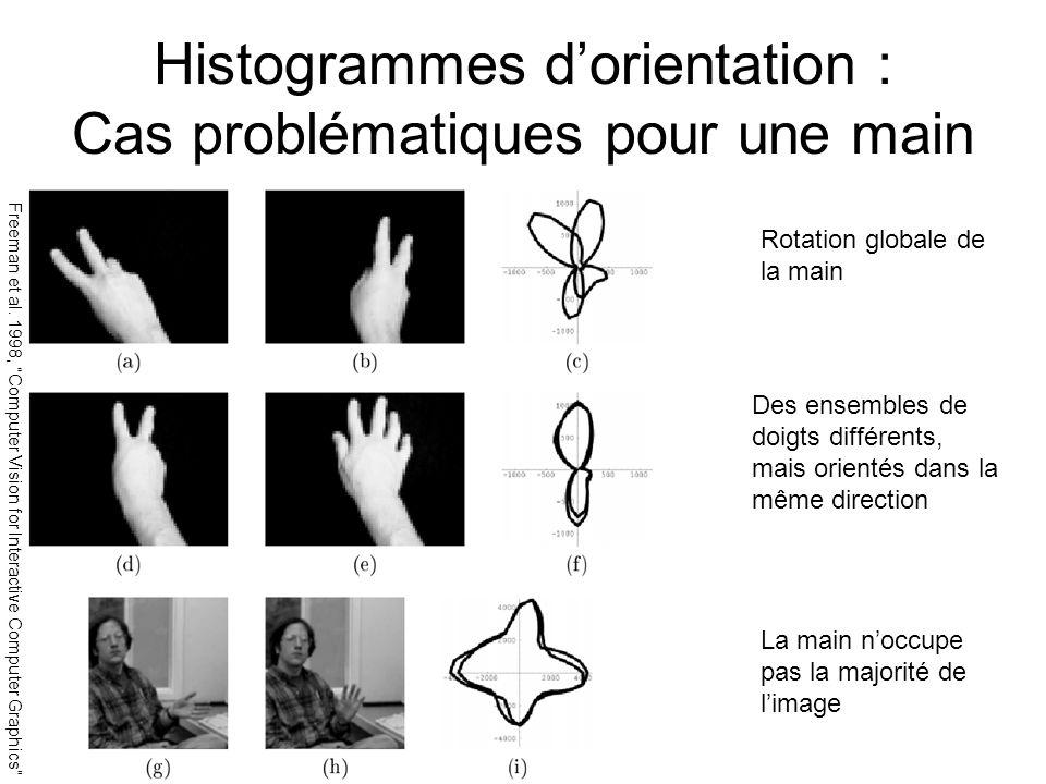 Histogrammes dorientation : Cas problématiques pour une main Rotation globale de la main Des ensembles de doigts différents, mais orientés dans la mêm