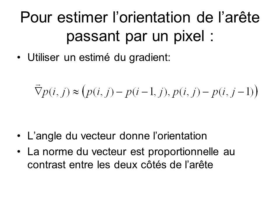 Pour estimer lorientation de larête passant par un pixel : Utiliser un estimé du gradient: Langle du vecteur donne lorientation La norme du vecteur es