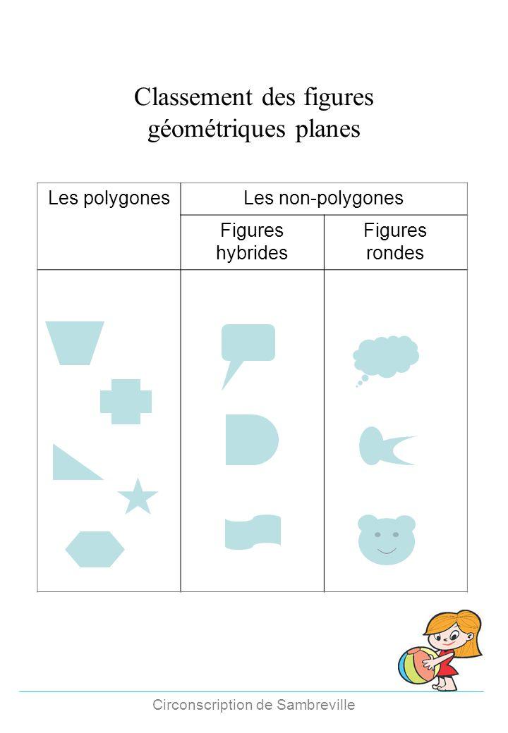 Classement des figures géométriques planes Les polygonesLes non-polygones Figures hybrides Figures rondes Circonscription de Sambreville