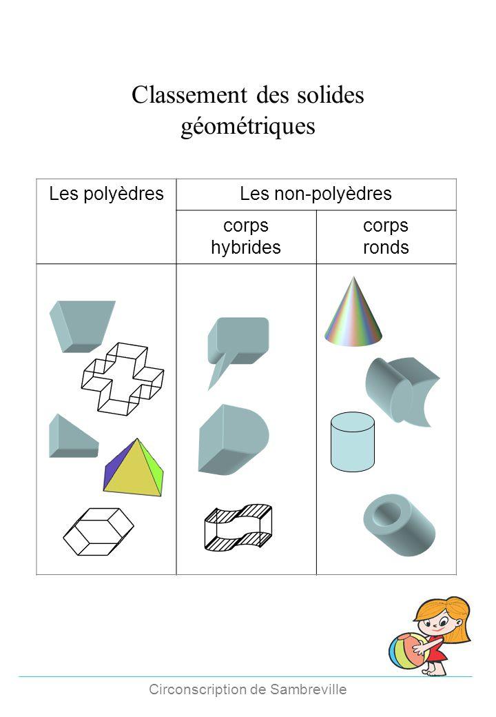 Classement des solides géométriques Les polyèdresLes non-polyèdres corps hybrides corps ronds Circonscription de Sambreville