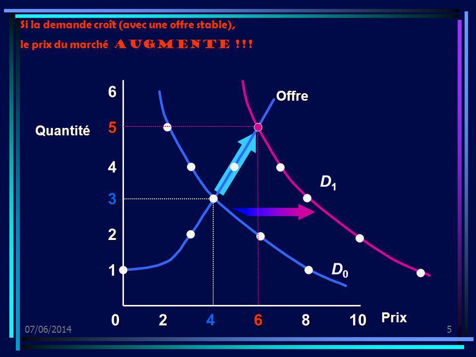 07/06/20145 0246810 1 2 3 4 5 6 Offre D1D1 Quantité Prix D0D0 Si la demande croît (avec une offre stable), le prix du marché augmente !!!