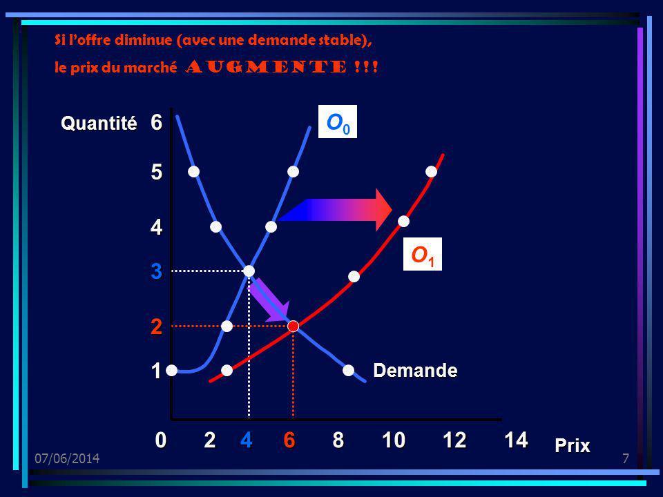 07/06/20148 Linflation par les coûts : cest la conséquence dune augmentation des coûts de la production qui augmentent plus vite que la productivité : hausse des salaires ou du loyer du capital (intérêt), augmentation du prix des matières ou de lénergie...