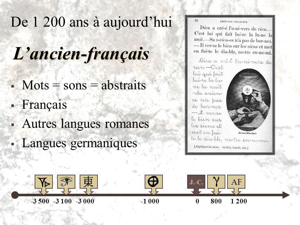 Basé également sur le phénicien Ajout de voyelles Engendrera le latin Gravé Lalphabet grec -3 500-3 100-3 000-1 000 800 ans apr. J.-C. 800 J.-C. 0