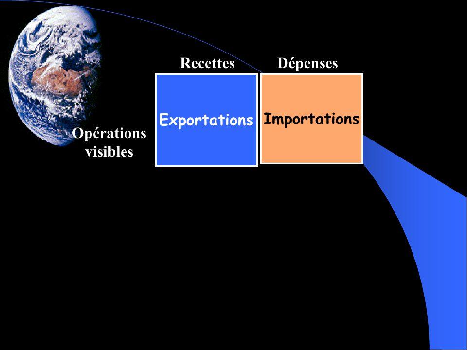 Exportations Importations RecettesDépenses Opérations visibles