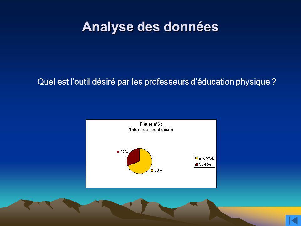 Analyse des données Quel est loutil désiré par les professeurs déducation physique ?