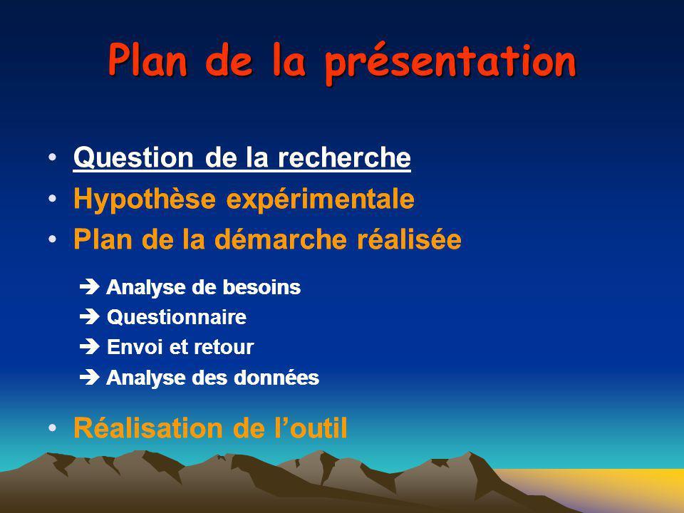 Plan de la présentation Question de la recherche Hypothèse expérimentale Plan de la démarche réalisée Analyse de besoins Questionnaire Envoi et retour