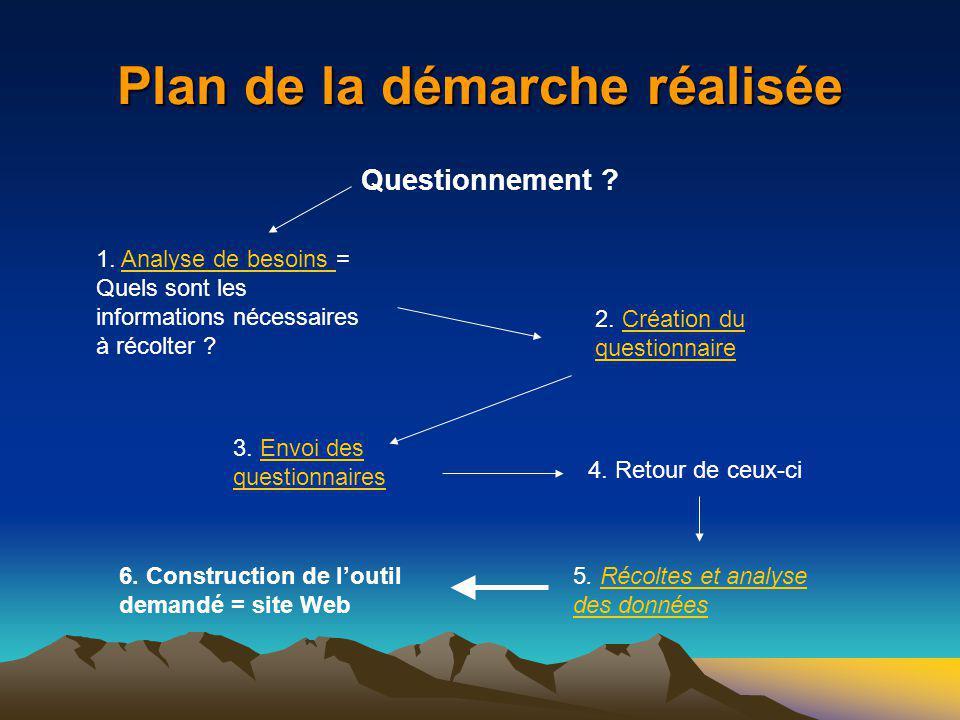 Plan de la démarche réalisée Questionnement ? 1. Analyse de besoins = Quels sont les informations nécessaires à récolter ?Analyse de besoins 2. Créati