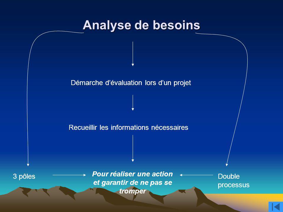 Analyse de besoins Démarche dévaluation lors dun projet Recueillir les informations nécessaires Pour réaliser une action et garantir de ne pas se trom