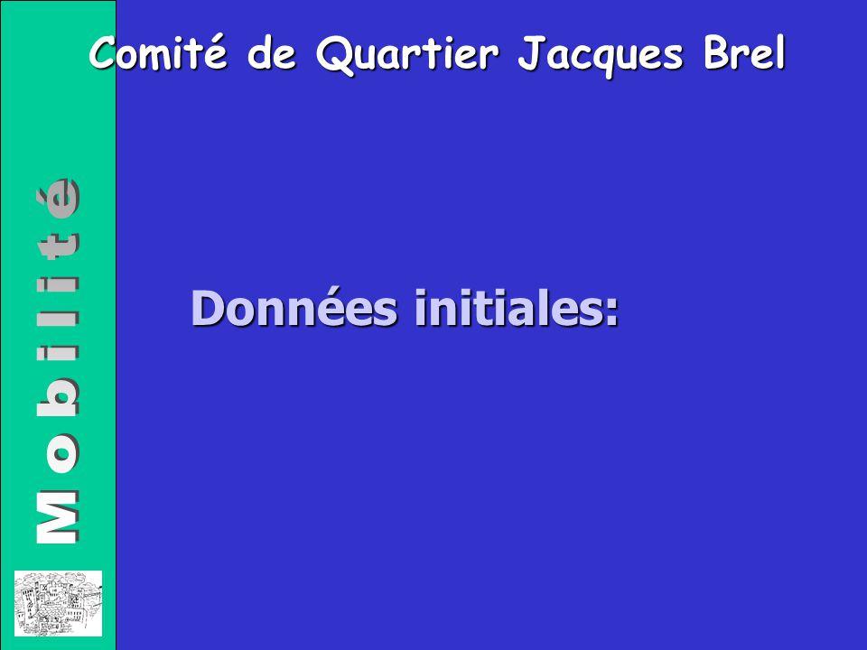 Comité de Quartier Jacques Brel Données initiales: