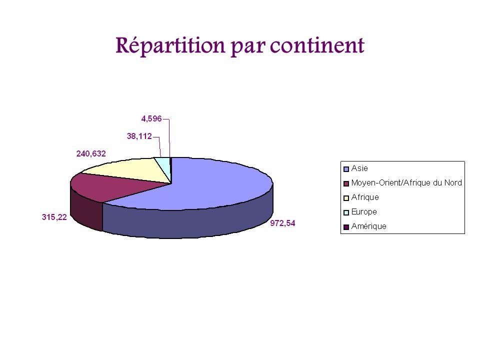 Répartition par continent