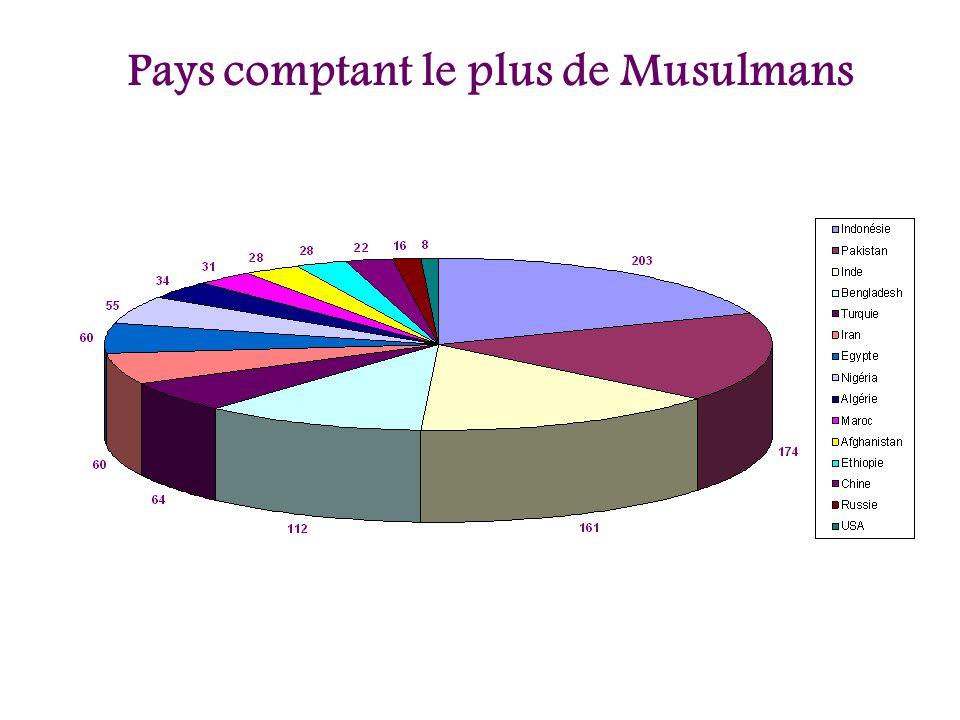 Pays comptant le plus de Musulmans