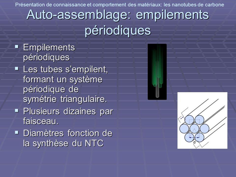 Présentation de connaissance et comportement des matériaux: les nanotubes de carbone Auto-assemblage: empilements périodiques Empilements périodiques