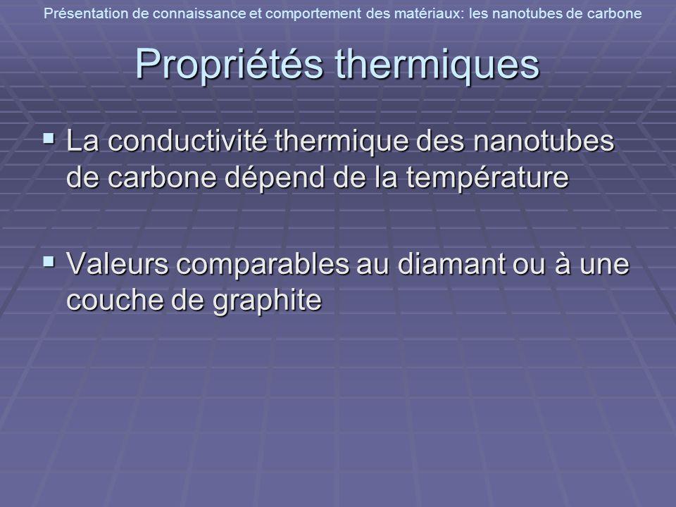 Présentation de connaissance et comportement des matériaux: les nanotubes de carbone Propriétés thermiques La conductivité thermique des nanotubes de