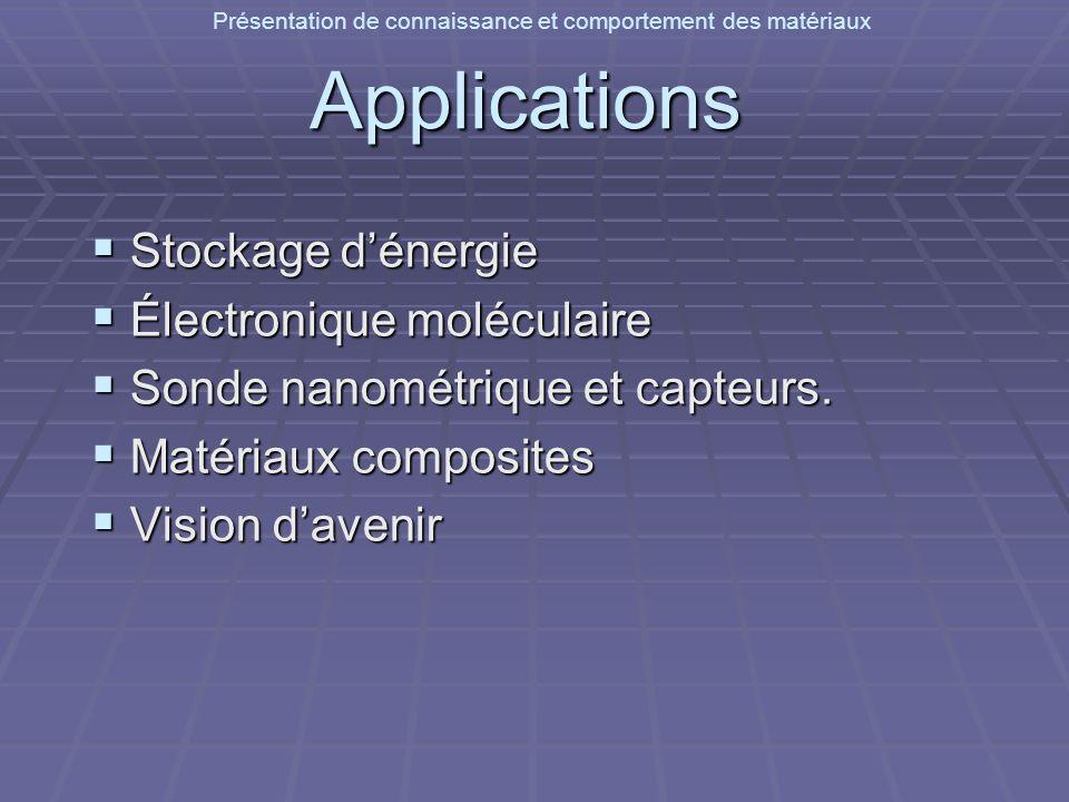 Présentation de connaissance et comportement des matériauxApplications Stockage dénergie Stockage dénergie Électronique moléculaire Électronique moléc