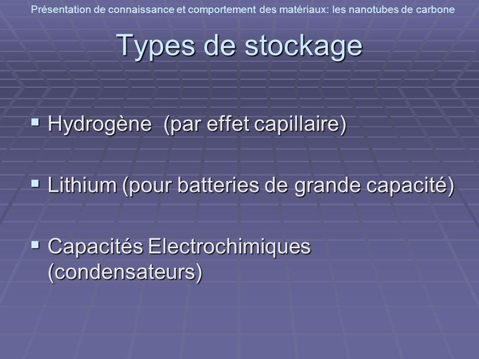 Présentation de connaissance et comportement des matériaux: les nanotubes de carbone Types de stockage Hydrogène (par effet capillaire) Hydrogène (par