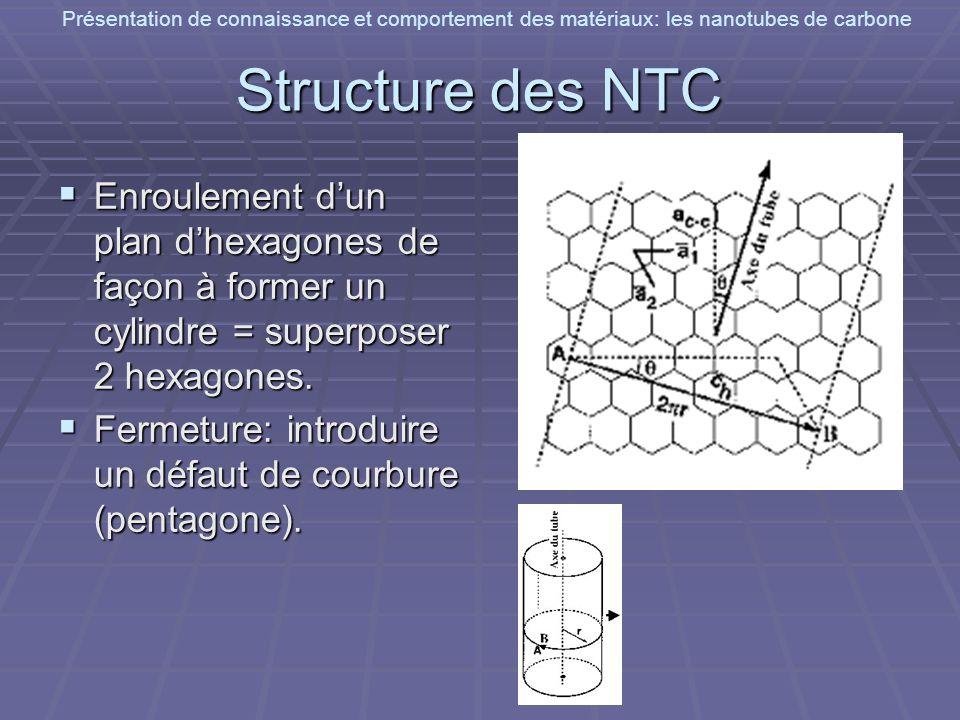 Présentation de connaissance et comportement des matériaux: les nanotubes de carbone Propriétés mécaniques Très grand module dYoung dans leur direction axiale Très grand module dYoung dans leur direction axiale Environ 1 TPa pour nanotube individuel de carbone Environ 1 TPa pour nanotube individuel de carbone La limite de rupture : aux alentours des 150 GPa La limite de rupture : aux alentours des 150 GPa Très flexibles en raison de leur grande longueur(courbure réversible jusqu à un angle critique qui atteint 110° pour un tube monofeuillet) Très flexibles en raison de leur grande longueur(courbure réversible jusqu à un angle critique qui atteint 110° pour un tube monofeuillet)