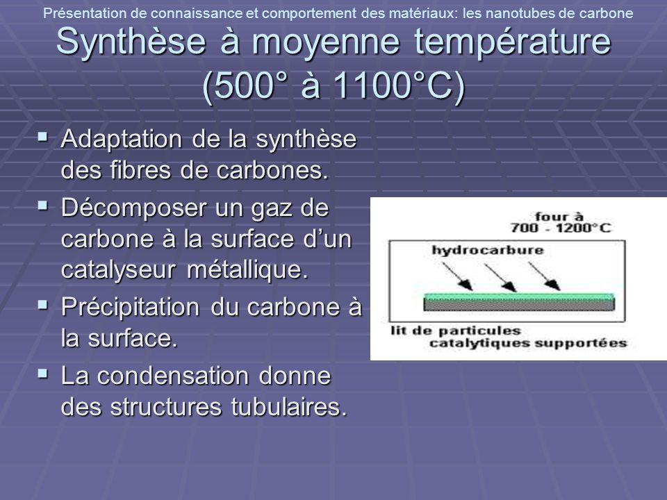 Présentation de connaissance et comportement des matériaux: les nanotubes de carbone Synthèse à moyenne température (500° à 1100°C) Adaptation de la s