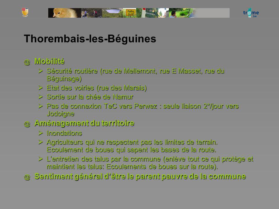 Thorembais-les-Béguines @ Mobilité Sécurité routière (rue de Mellemont, rue E Masset, rue du Béguinage) Sécurité routière (rue de Mellemont, rue E Mas