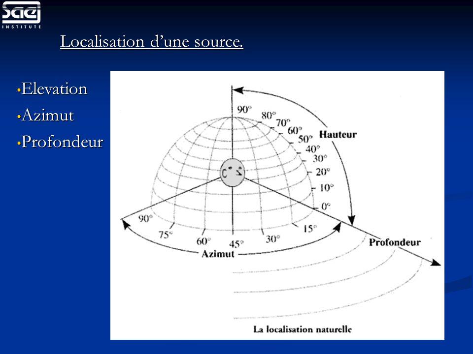 Localisation dune source. Elevation Elevation Azimut Azimut Profondeur Profondeur