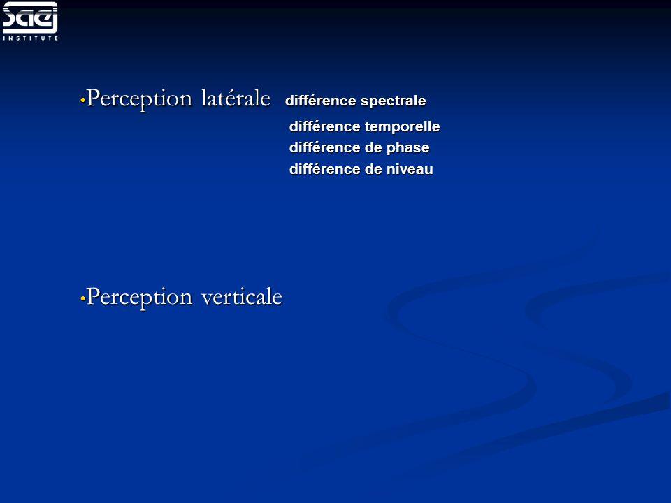 Perception latérale différence spectrale Perception latérale différence spectrale différence temporelle différence temporelle différence de phase diff