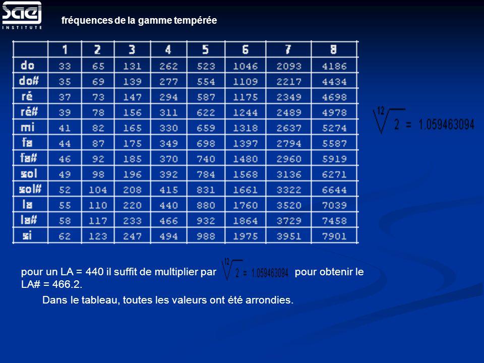 fréquences de la gamme tempérée pour un LA = 440 il suffit de multiplier par pour obtenir le LA# = 466.2. Dans le tableau, toutes les valeurs ont été