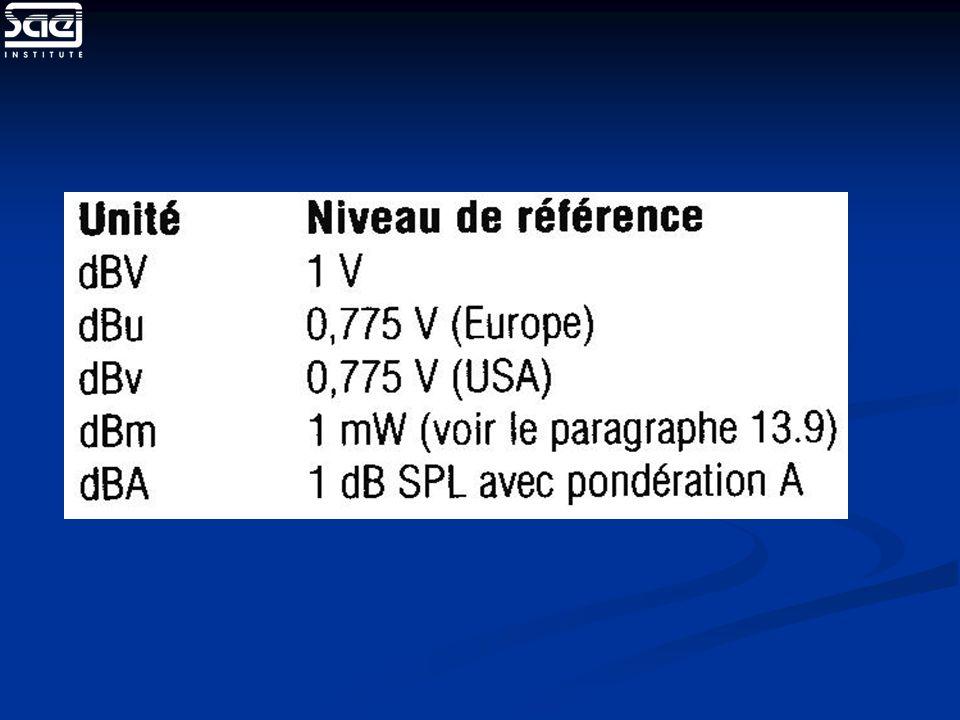 (dB/10) A = B x 10 (dB/10) A = B x 10 Puissance(Watt) Puissance(Watt) ou intensité acoustique (W/m²).