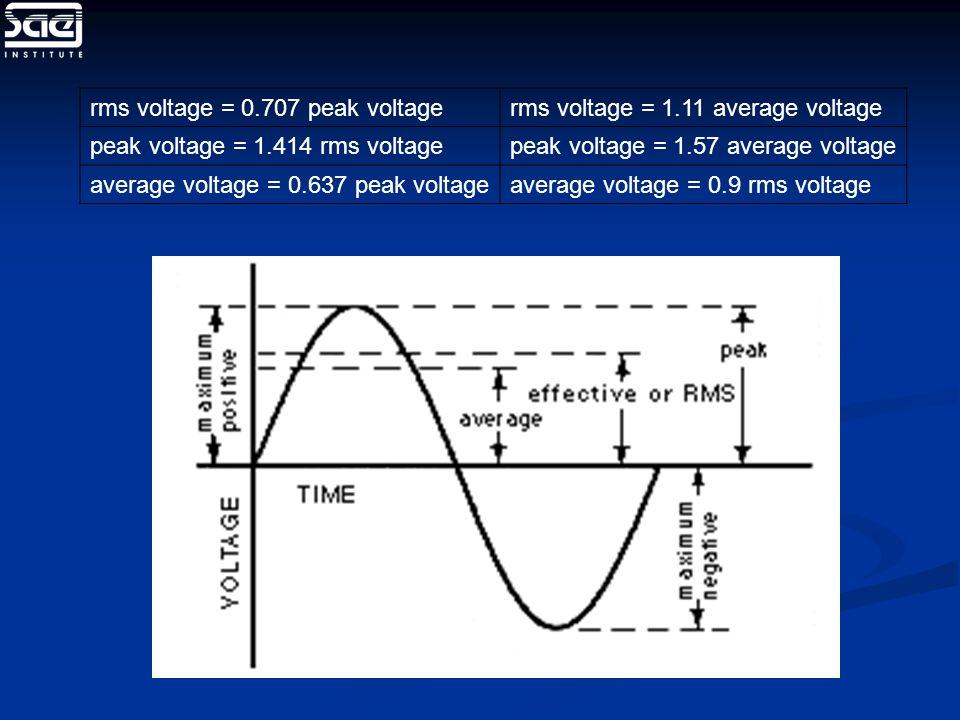 rms voltage = 0.707 peak voltagerms voltage = 1.11 average voltage peak voltage = 1.414 rms voltagepeak voltage = 1.57 average voltage average voltage