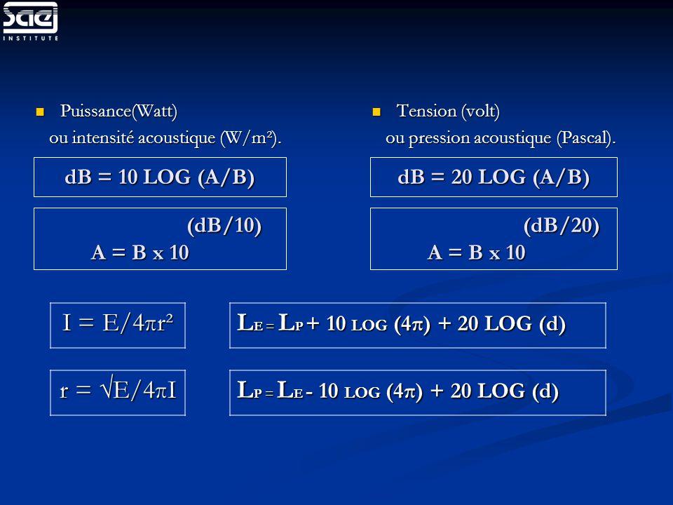 Vu-mètre Mesure de la valeur moyenne Bonne représentation de la sensation auditive Echelle de mesure env.30dB Evaluation du bruit impossible Coût modéré Peak-mètre Mesure de la valeur crête Permet d éviter la surmodulation Echelle de mesure env.60dB Evaluation du bruit possible Coût élevé
