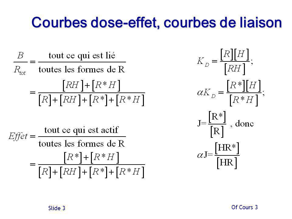 Of Cours 3 Slide 3 Courbes dose-effet, courbes de liaison