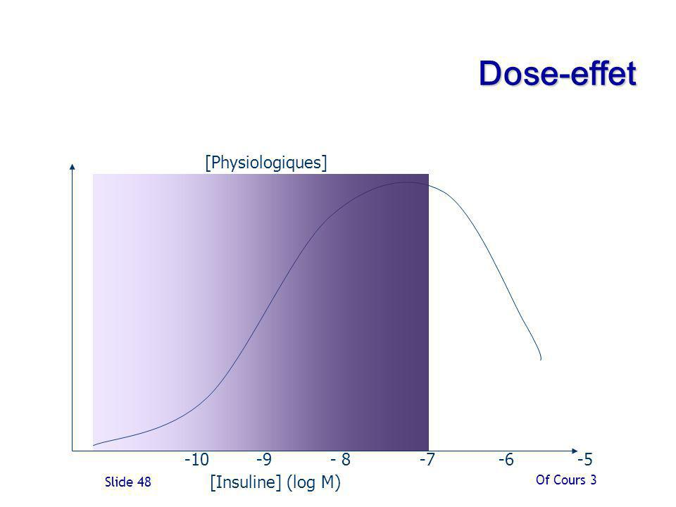 Of Cours 3 Slide 48 Dose-effet [Insuline] (log M) -10 -9 - 8 -7 -6 -5 [Physiologiques]