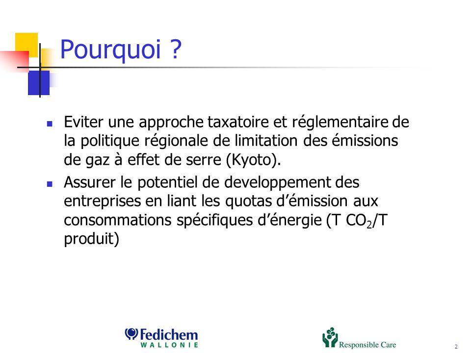 2 Pourquoi ? Eviter une approche taxatoire et réglementaire de la politique régionale de limitation des émissions de gaz à effet de serre (Kyoto). Ass