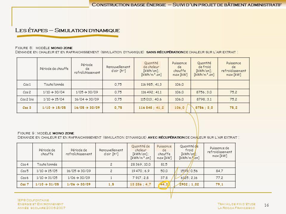 16 Les étapes – Simulation dynamique Période de chauffe Période de rafraîchissement Renouvellement dair [h -1 ] Quantité de chaleur [kWh/an] ; [kWh/m²