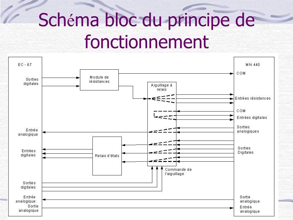 Sch é ma bloc du principe de fonctionnement