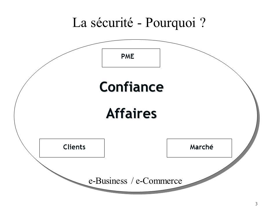 3 La sécurité - Pourquoi ? ConfianceAffaires PME MarchéClients e-Business / e-Commerce