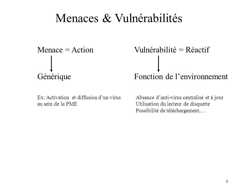8 Menaces & Vulnérabilités Menace = ActionVulnérabilité = Réactif GénériqueFonction de lenvironnement Ex: Activation et diffusion dun virus au sein de la PME Absence danti-virus centralisé et à jour Utilisation du lecteur de disquette Possibilité de téléchargement,…