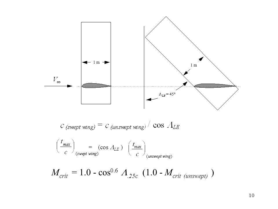 10 M crit = 1.0 - cos 0.6.25c (1.0 - M crit (unswept) ) = (cos LE )
