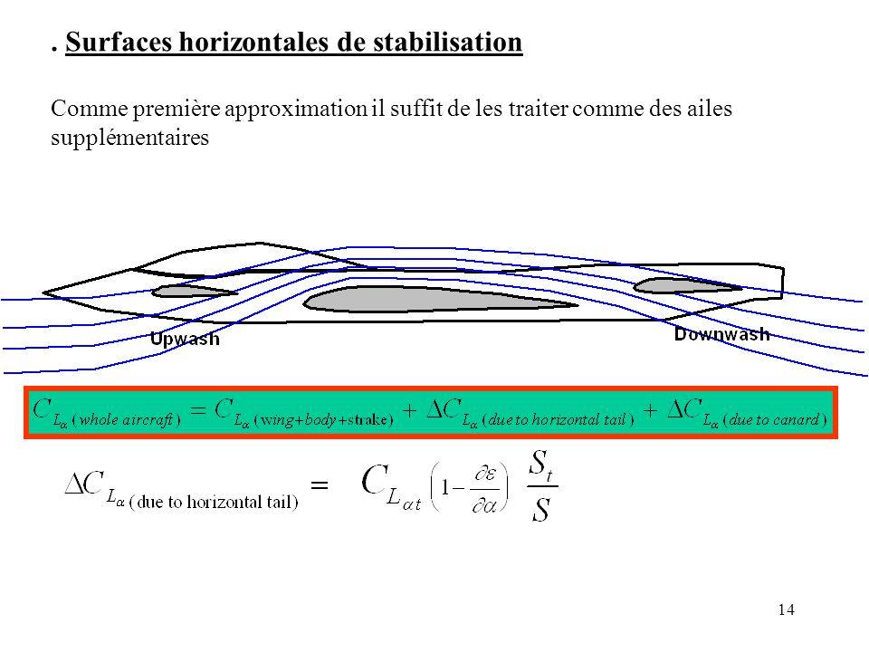 14. Surfaces horizontales de stabilisation Comme première approximation il suffit de les traiter comme des ailes supplémentaires
