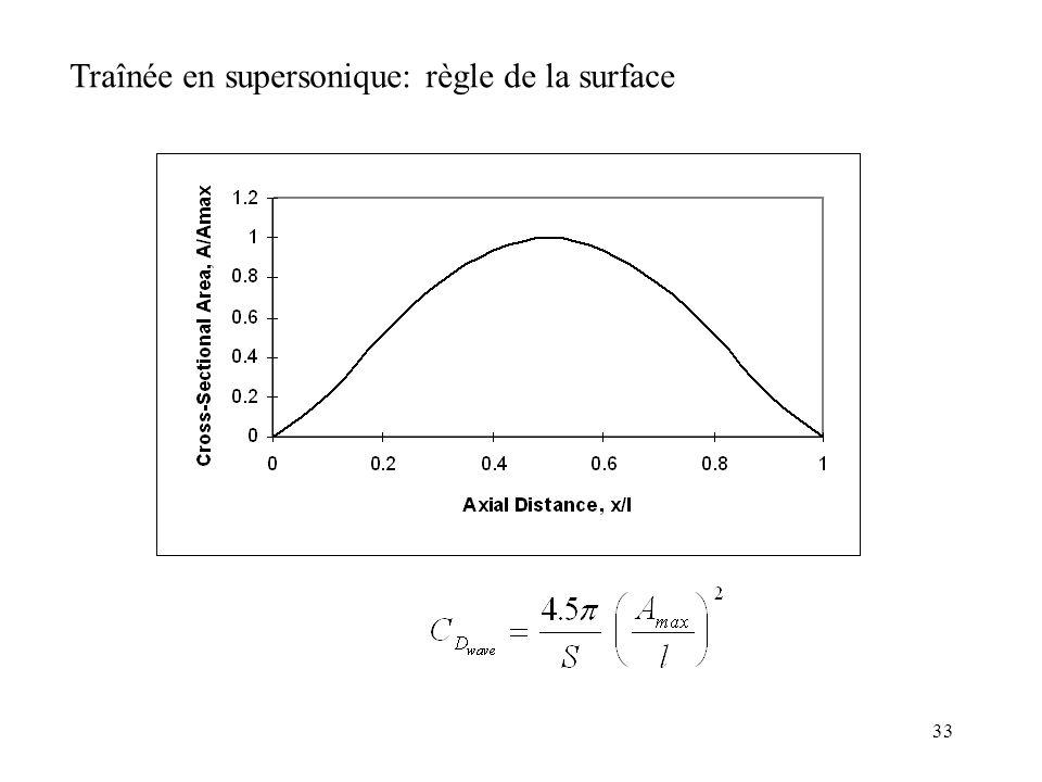 33 Traînée en supersonique: règle de la surface