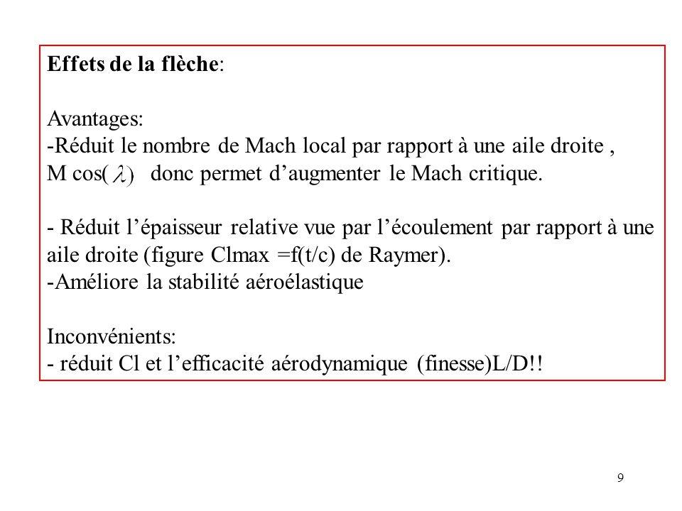 9 Effets de la flèche: Avantages: -Réduit le nombre de Mach local par rapport à une aile droite, M cos( donc permet daugmenter le Mach critique. - Réd