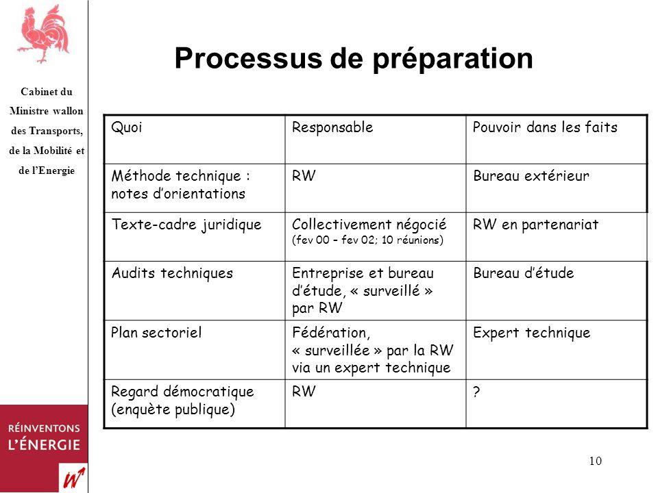 Cabinet du Ministre wallon des Transports, de la Mobilité et de lEnergie 10 Processus de préparation QuoiResponsablePouvoir dans les faits Méthode tec