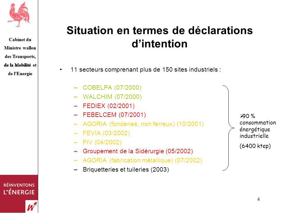 Cabinet du Ministre wallon des Transports, de la Mobilité et de lEnergie 4 Situation en termes de déclarations dintention 11 secteurs comprenant plus