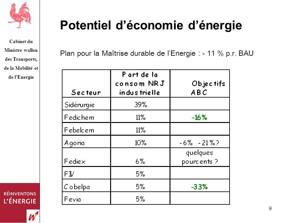 Cabinet du Ministre wallon des Transports, de la Mobilité et de lEnergie 9 Potentiel déconomie dénergie Plan pour la Maîtrise durable de lEnergie : -