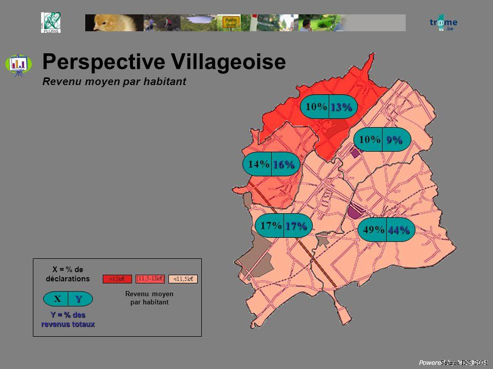 Perspective Villageoise Revenu moyen par habitant Source INS 2001 9% 13% 16% 17% 44% 10% 14% 17% 49% X = % de déclarations YX Y = % des revenus totaux
