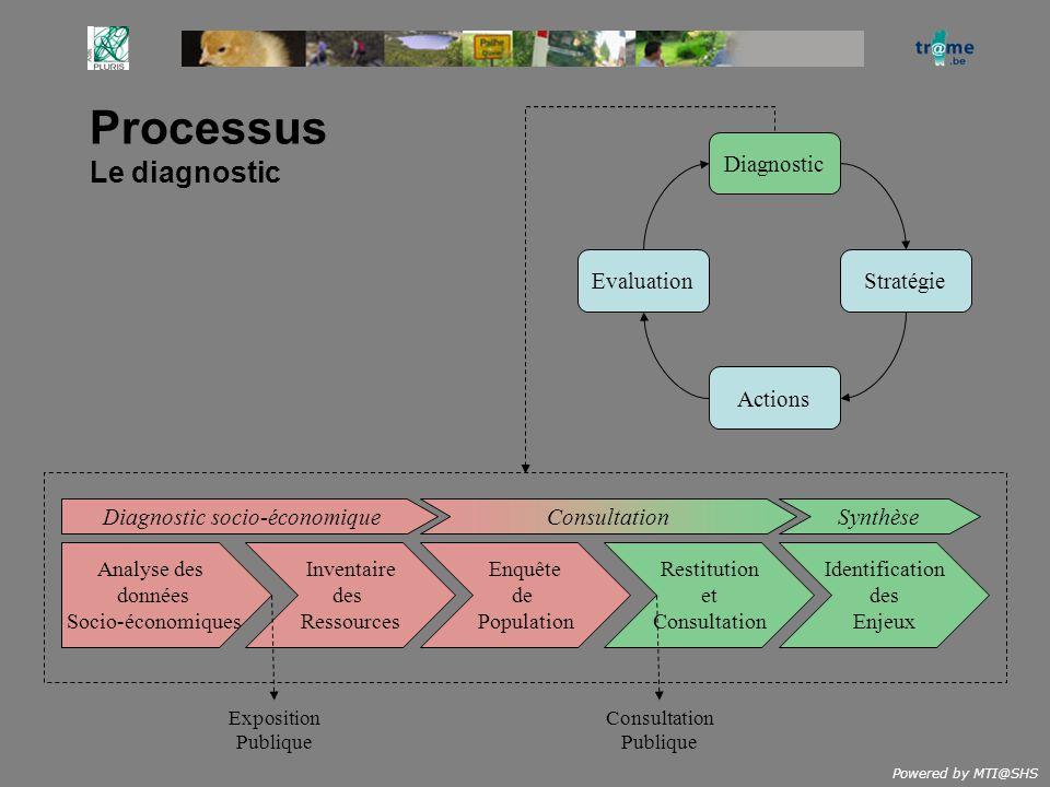 Powered by MTI@SHS Processus Le diagnostic Diagnostic StratégieEvaluation Actions Inventaire des Ressources Enquête de Population Restitution et Consu