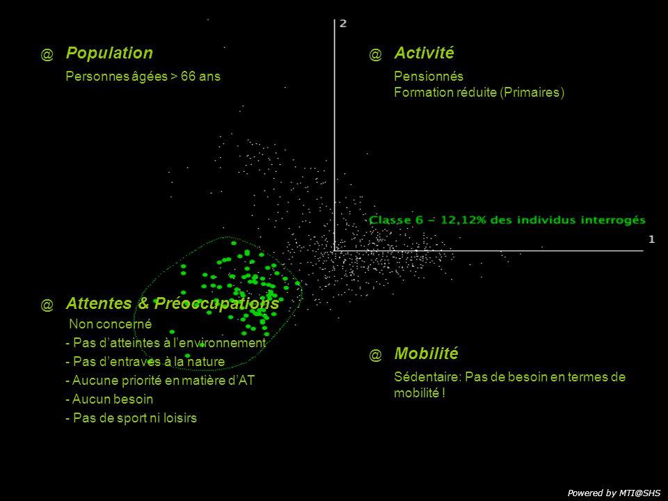 @ @ Population Personnes âgées > 66 ans @ Activité Pensionnés Formation réduite (Primaires) Powered by MTI@SHS @ Attentes & Préoccupations Non concern
