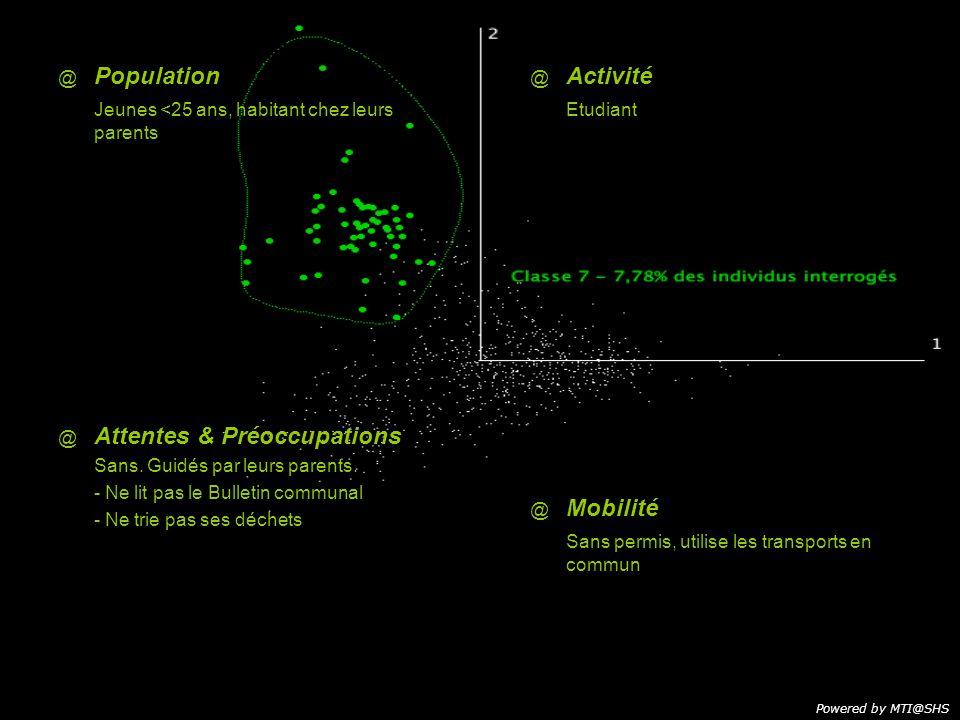 @ @ Population Jeunes <25 ans, habitant chez leurs parents @ Activité Etudiant Powered by MTI@SHS @ Attentes & Préoccupations Sans.