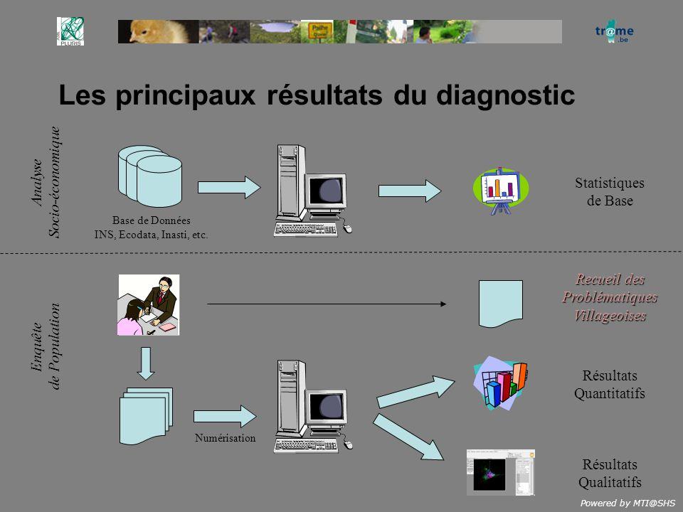 Powered by MTI@SHS Les principaux résultats du diagnostic Résultats Quantitatifs Résultats Qualitatifs Recueil des ProblématiquesVillageoises Numérisa