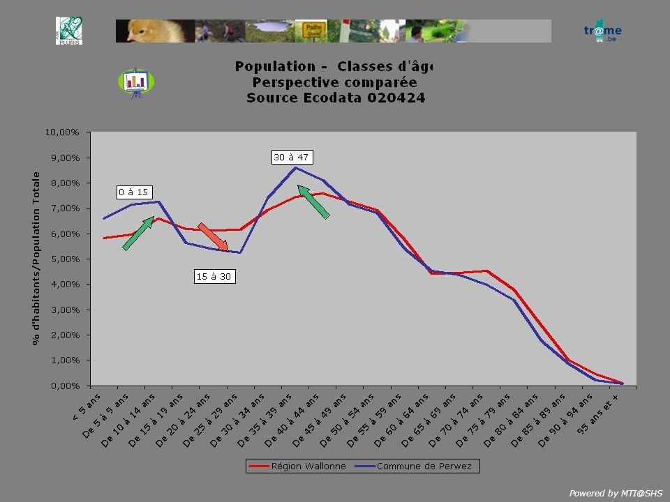 Perspective Villageoise Coefficients de renouvellement et Noyaux Familiaux Source INS & Ecodata 2,99 2,81 2,96 2,62,53 3,16 2,71 2,46 2,08 1,96 2,542,12 Province Région Wallonne National Perwez (commune) 2,381,83 2,371,73 2,672,18 X = Coefficient de Renouvellement YX Y = Nbre moy de pers./Ménage > 55% 50-55% 45-50% % de ménages > 2 pers 40-45%<40%