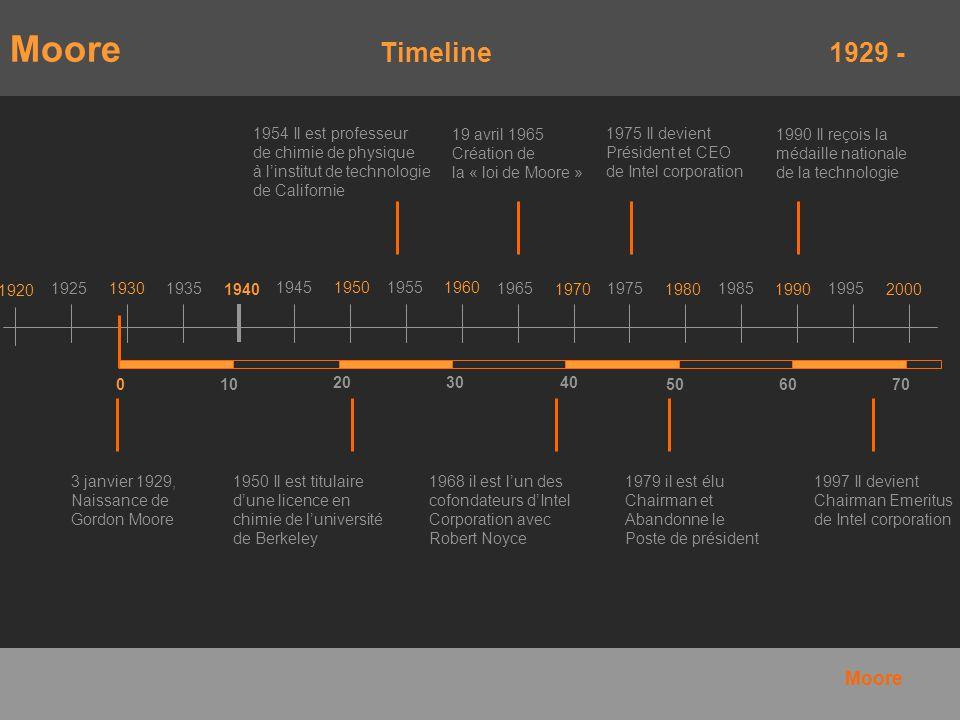 Moore Timeline 1929 - 1920 192519301935 1940 1945 1950 1955 1960 1965 1970 1975 1980 1985 1990 1995 2000 010 203040 506070 1968 il est lun des cofonda